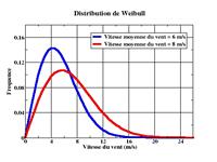 Modelling Statistics