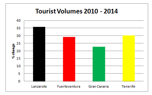 Volumes June 2014