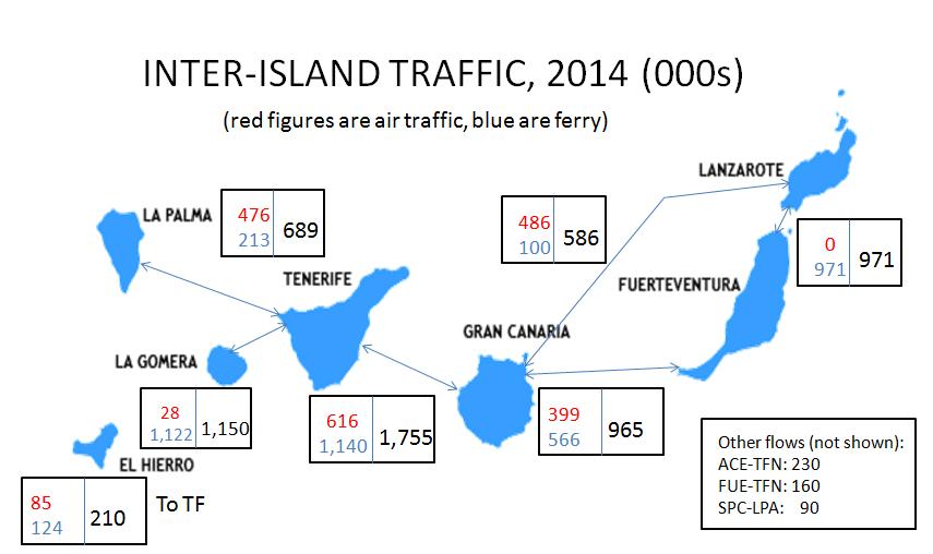 II Traffic 2014