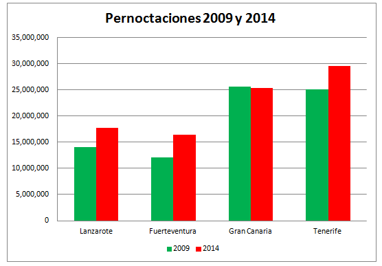 Pernocs 2009 vs 2014